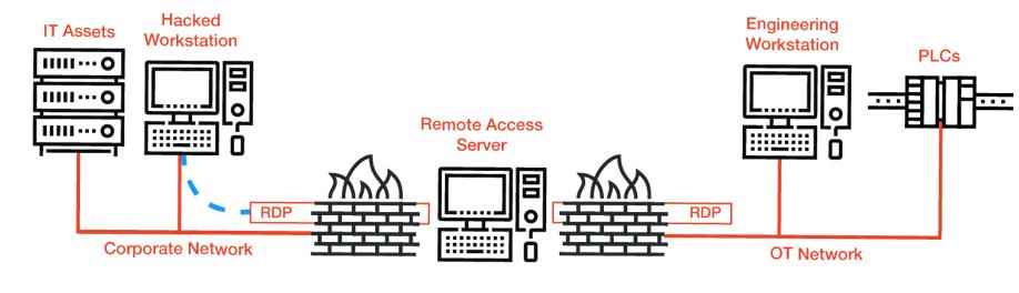 Remote Acces Server