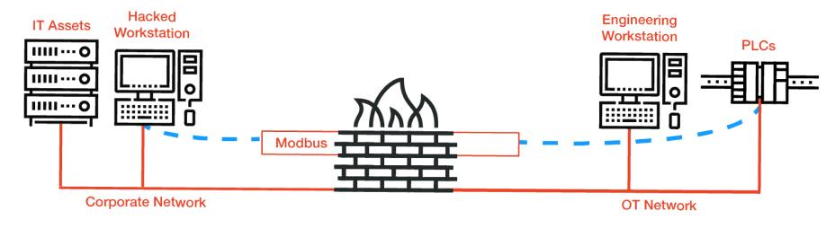 Firewall nodbus